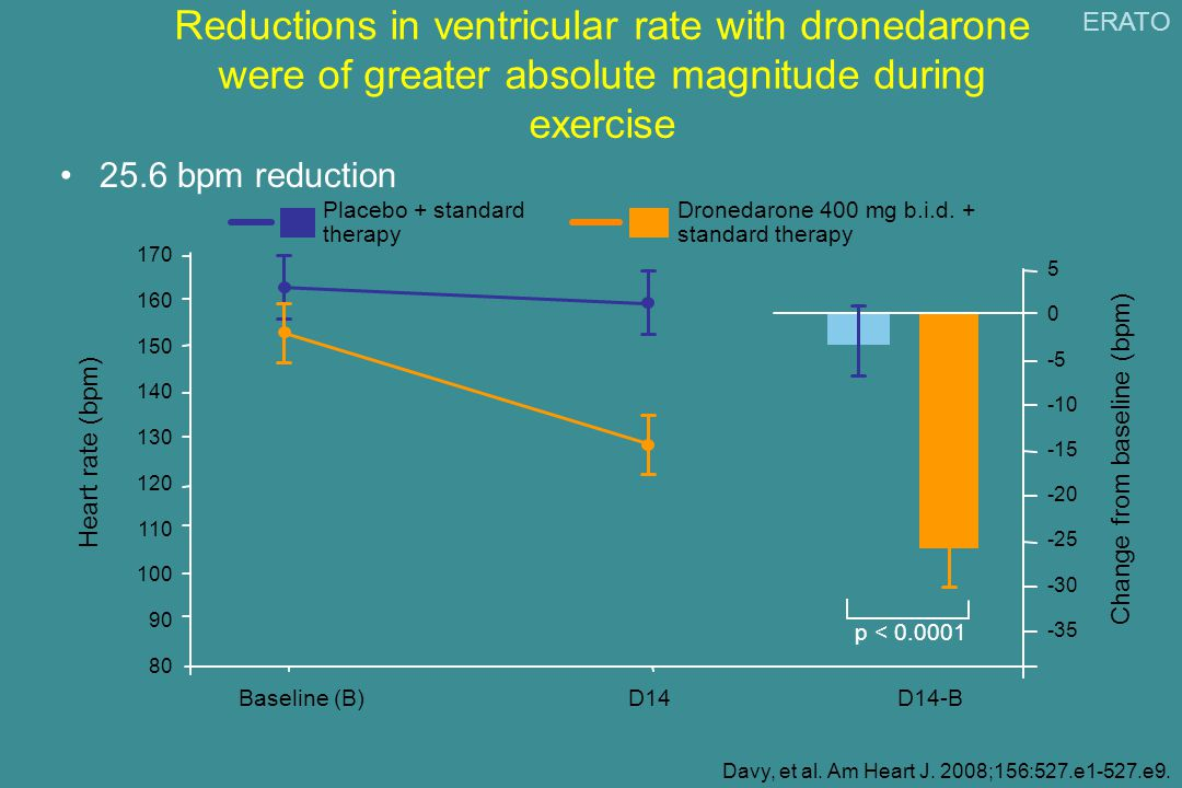 Reductions in ventricular rate with dronedarone were of greater absolute magnitude during exercise 25.6 bpm reduction Davy, et al.