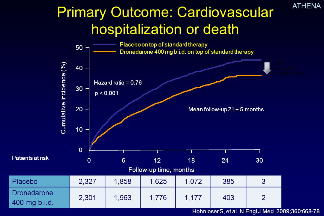 Primary Outcome: Cardiovascular hospitalization or death Hohnloser S, et al.
