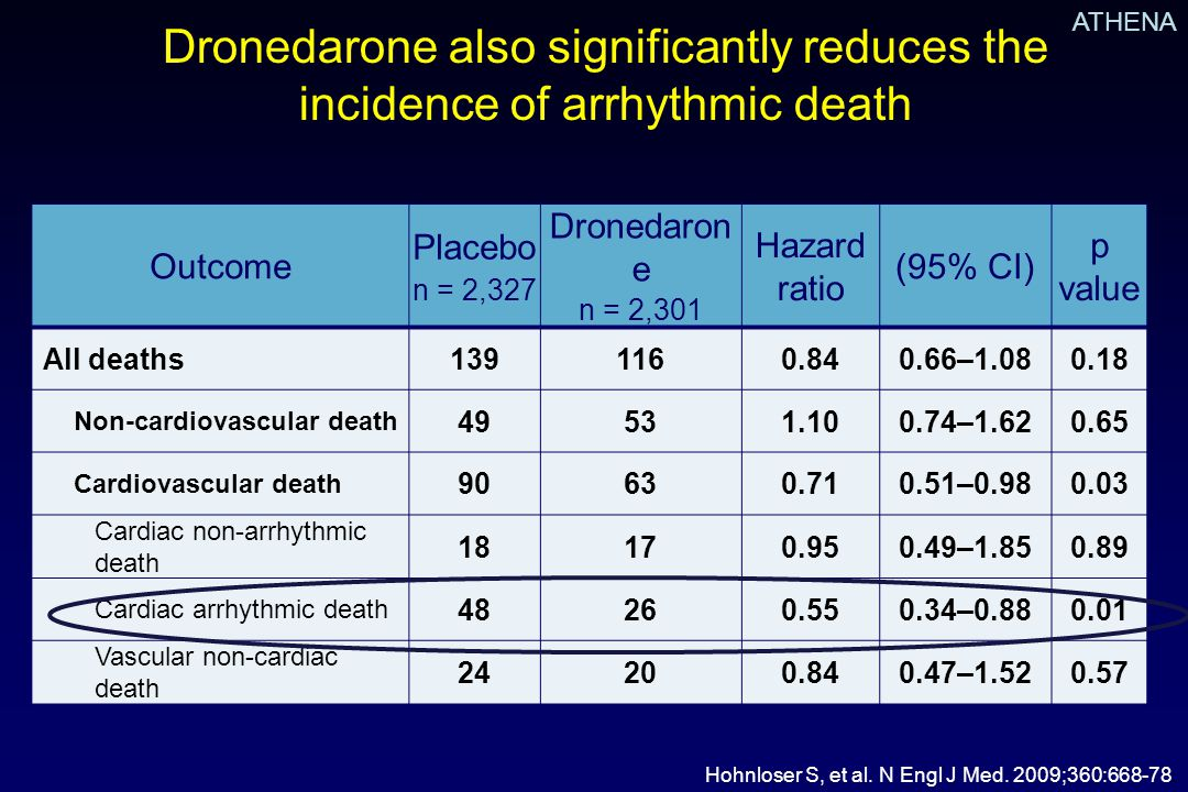 Dronedarone also significantly reduces the incidence of arrhythmic death Outcome Placebo n = 2,327 Dronedaron e n = 2,301 Hazard ratio (95% CI) p value All deaths1391160.840.66–1.080.18 Non-cardiovascular death 49531.100.74–1.620.65 Cardiovascular death 90630.710.51–0.980.03 Cardiac non-arrhythmic death 18170.950.49–1.850.89 Cardiac arrhythmic death 48260.550.34–0.880.01 Vascular non-cardiac death 24200.840.47–1.520.57 Hohnloser S, et al.