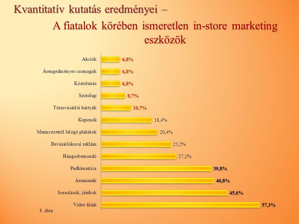 A fiatalok körében ismeretlen in-store marketing eszközök 8. ábra Kvantitatív kutatás eredményei –