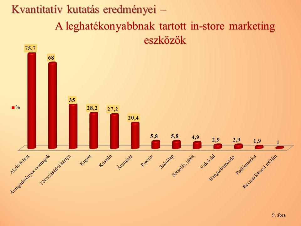 A leghatékonyabbnak tartott in-store marketing eszközök 9. ábra Kvantitatív kutatás eredményei –