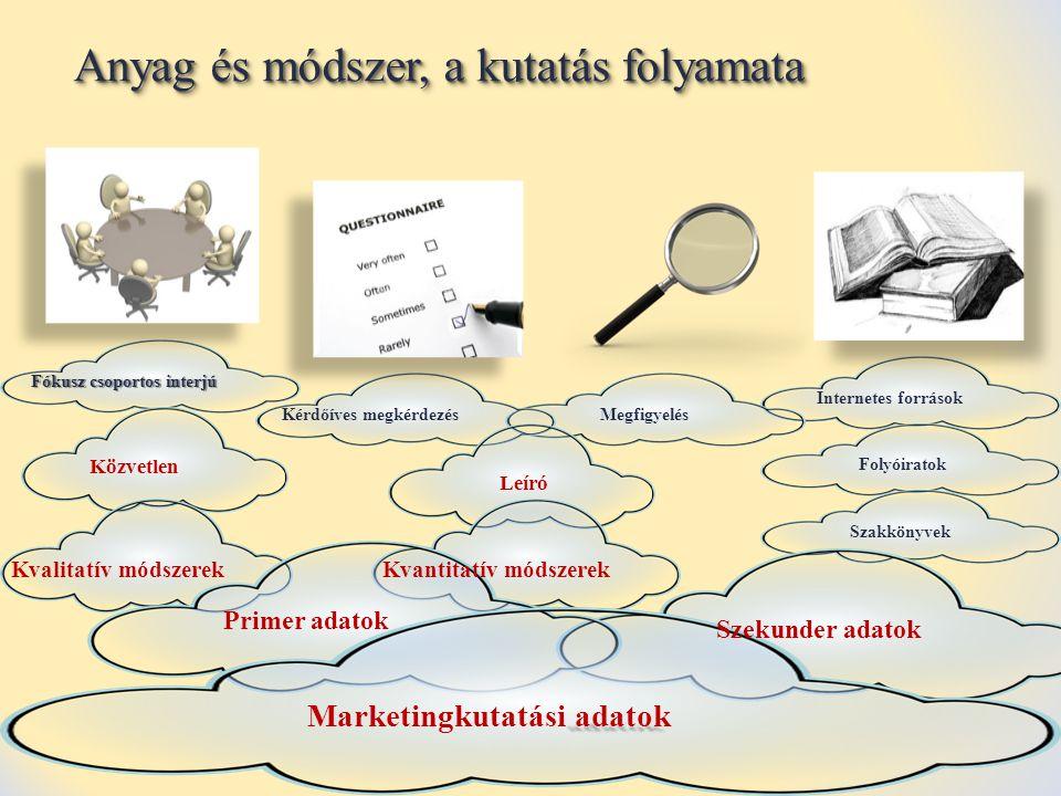 adatok Marketingkutatási adatok Primer adatok Szekunder adatok Kvalitatív módszerekKvantitatív módszerek Közvetlen Fókusz csoportos interjú Leíró Kérd