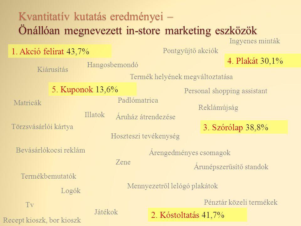 Kvantitatív kutatás eredményei – Önállóan megnevezett in-store marketing eszközök Kiárusítás Pontgyűjtő akciók Reklámújság Illatok Hoszteszi tevékenys