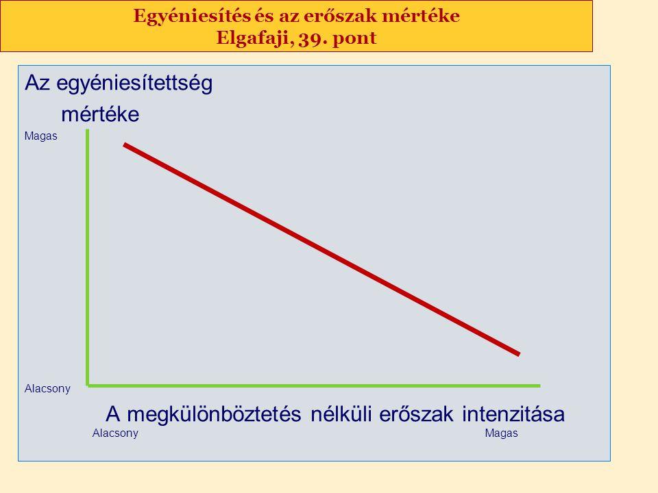Egyéniesítés és az erőszak mértéke Elgafaji, 39. pont Az egyéniesítettség mértéke Magas Alacsony A megkülönböztetés nélküli erőszak intenzitása Alacso