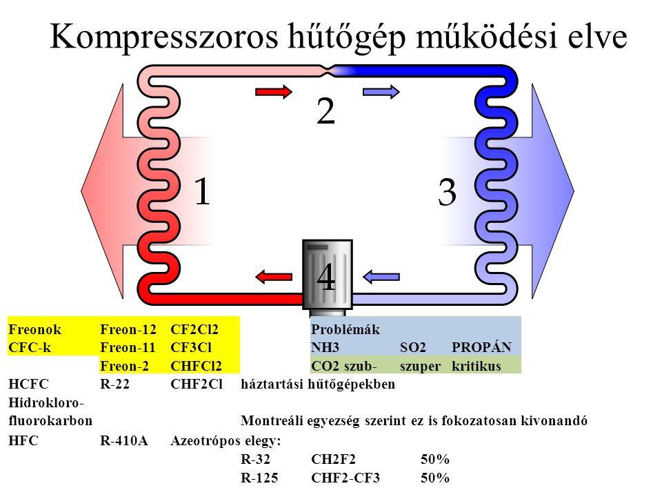 Kompresszoros hűtőgép működési elve FreonokFreon-12CF2Cl2Problémák CFC-kFreon-11CF3ClNH3SO2PROPÁN Freon-2CHFCl2CO2 szub-szuperkritikus HCFCR-22CHF2Clháztartási hűtőgépekben Hidrokloro- fluorokarbonMontreáli egyezség szerint ez is fokozatosan kivonandó HFCR-410AAzeotrópos elegy: R-32CH2F250% R-125CHF2-CF350%