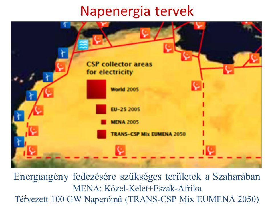 8:33 Napenergia tervek Energiaigény fedezésére szükséges területek a Szaharában MENA: Közel-Kelet+Eszak-Afrika Tervezett 100 GW Naperőmű (TRANS-CSP Mi