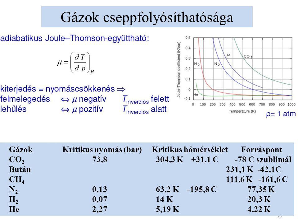 Gázok cseppfolyósíthatósága GázokKritikus nyomás (bar)Kritikus hőmérsékletForráspont CO 2 73,8 304,3 K +31,1 C -78 C szublimál Bután 231,1 K -42,1C CH 4 111,6 K -161,6 C N 2 0,13 63,2 K -195,8 C 77,35 K H 2 0,07 14 K 20,3 K He2,27 5,19 K 4,22 K