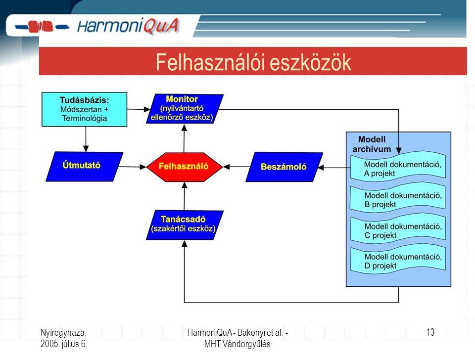 Nyíregyháza, 2005. július 6. HarmoniQuA - Bakonyi et al.