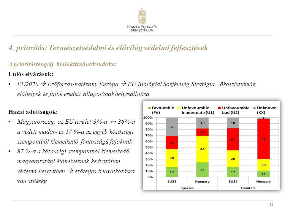 11 A prioritástengely kialakításának indoka: Uniós elvárások: EU2020  Erőforrás-hatékony Európa  EU Biológiai Sokféleség Stratégia: ökoszisztémák, é
