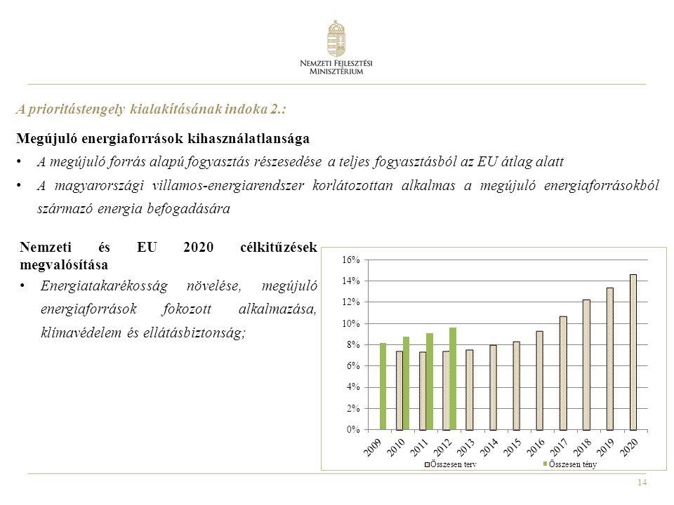 14 Megújuló energiaforrások kihasználatlansága A megújuló forrás alapú fogyasztás részesedése a teljes fogyasztásból az EU átlag alatt A magyarországi