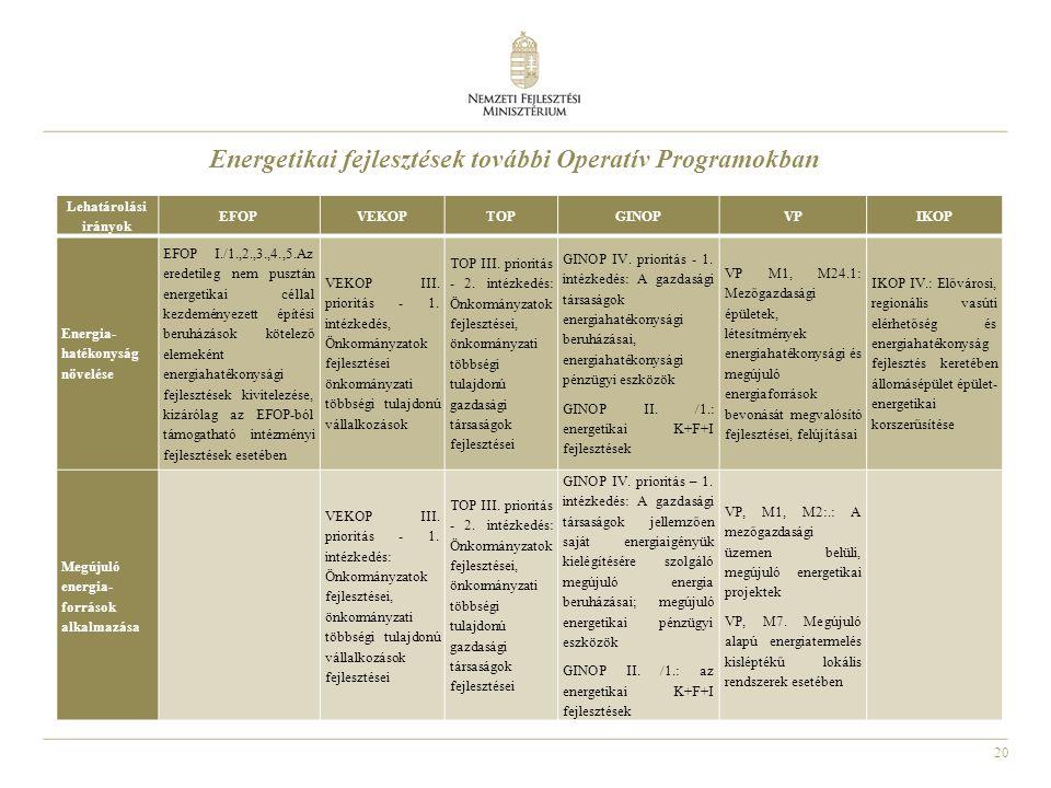 20 Energetikai fejlesztések további Operatív Programokban Lehatárolási irányok EFOPVEKOPTOPGINOPVPIKOP Energia- hatékonyság növelése EFOP I./1.,2.,3.,