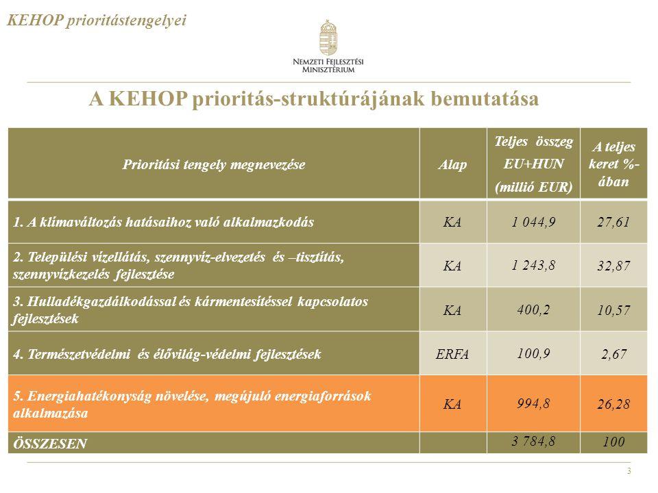 3 A KEHOP prioritás-struktúrájának bemutatása Prioritási tengely megnevezéseAlap Teljes összeg EU+HUN (millió EUR) A teljes keret %- ában 1. A klímavá