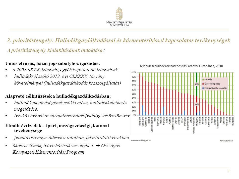 9 3. prioritástengely: Hulladékgazdálkodással és kármentesítéssel kapcsolatos tevékenységek A prioritástengely kialakításának indoklása : Uniós elvárá