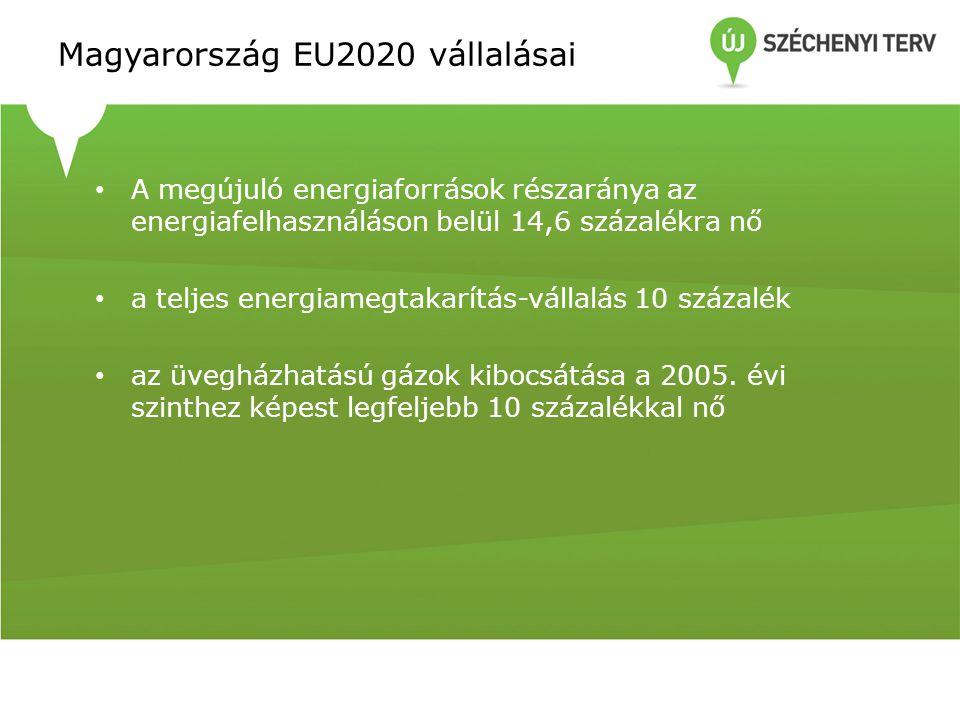 Magyarország EU2020 vállalásai A megújuló energiaforrások részaránya az energiafelhasználáson belül 14,6 százalékra nő a teljes energiamegtakarítás-vállalás 10 százalék az üvegházhatású gázok kibocsátása a 2005.
