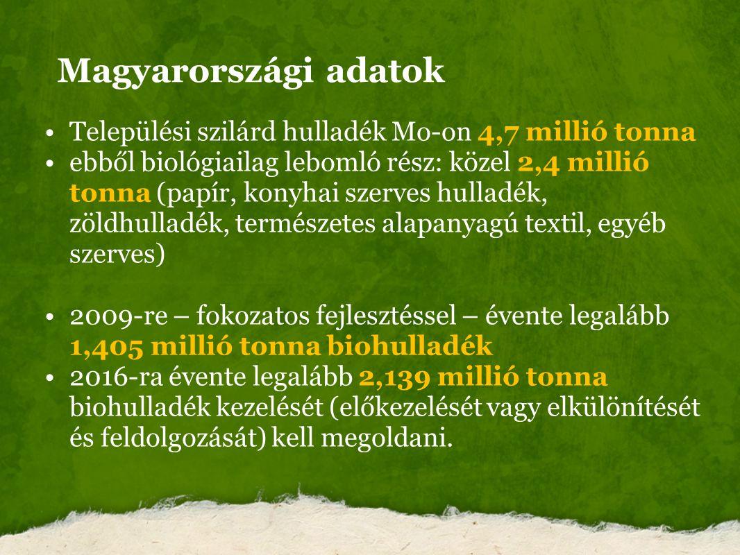 Magyarországi adatok Települési szilárd hulladék Mo-on 4,7 millió tonna ebből biológiailag lebomló rész: közel 2,4 millió tonna (papír, konyhai szerve