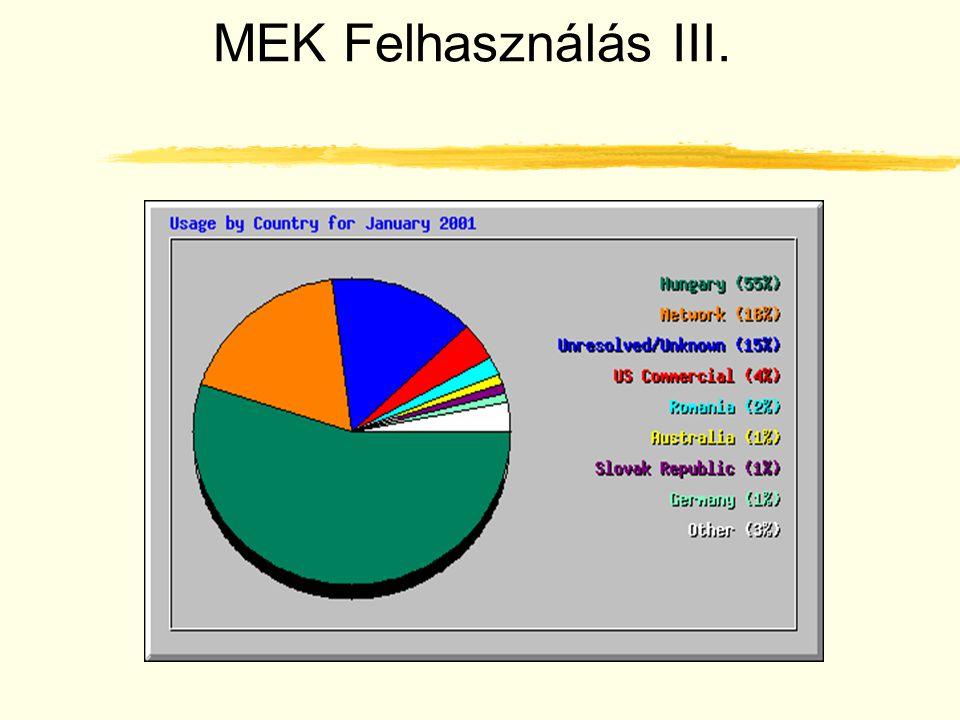MEK Felhasználás III.