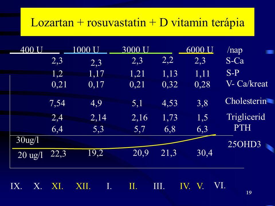 19 Lozartan + rosuvastatin + D vitamin terápia XI.XII.I.II.III.IV.V.V. VI. X.IX. 400 U1000 U3000 U6000 U /nap 25OHD3 30ug/l 20 ug/l Cholesterin Trigli