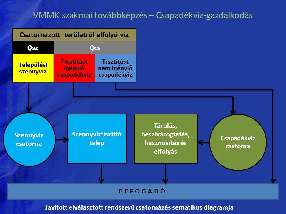 VMMK szakmai továbbképzés – Csapadékvíz-gazdálkodás Csatornázott területről elfolyó víz QszQcs Települési szennyvíz Tisztítást igénylő csapadékvíz Tis
