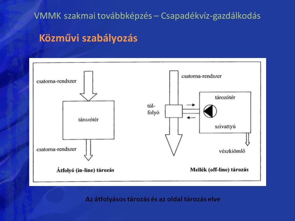 VMMK szakmai továbbképzés – Csapadékvíz-gazdálkodás Az átfolyásos tározás és az oldal tározás elve Közművi szabályozás