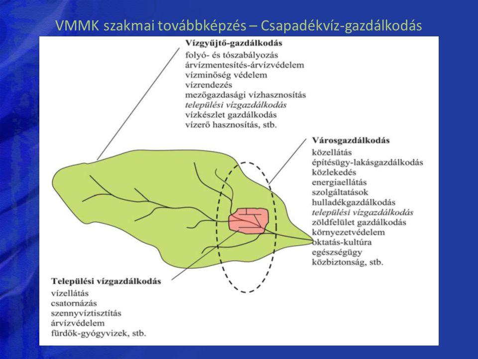 VMMK szakmai továbbképzés – Csapadékvíz-gazdálkodás A csapadékvíz-gazdálkodás a hidrológiai körfolyamatba épül be, mely a vízháztartás szempontjából az alábbiakkal írható le: C = L + B + P ± ΔK ahol C - csapadék, L - lefolyás, B - beszivárgás, P - párolgás, ΔK - készletváltozás.