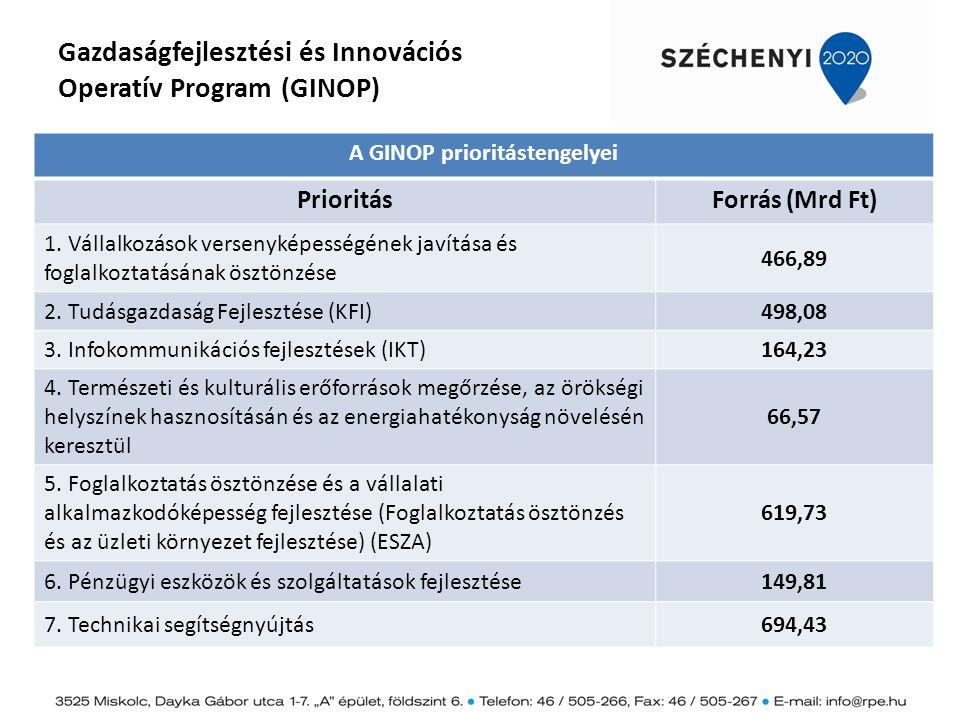 Gazdaságfejlesztési és Innovációs Operatív Program (GINOP) A GINOP prioritástengelyei PrioritásForrás (Mrd Ft) 1. Vállalkozások versenyképességének ja