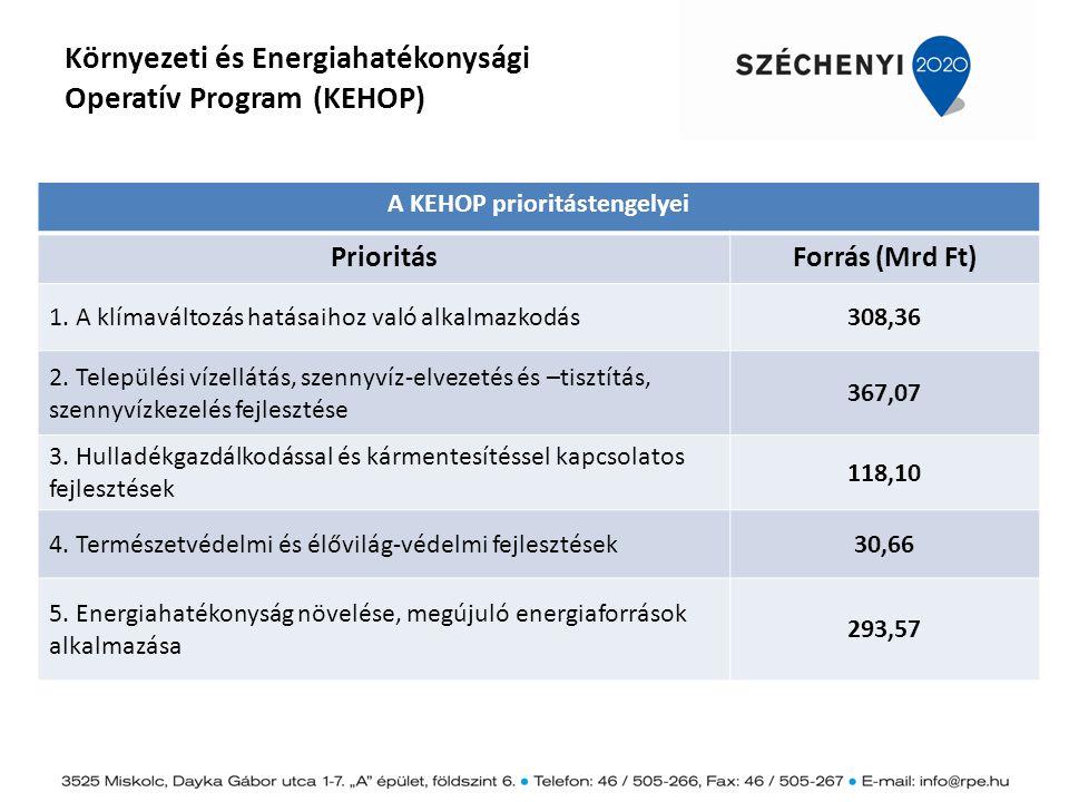Környezeti és Energiahatékonysági Operatív Program (KEHOP) A KEHOP prioritástengelyei PrioritásForrás (Mrd Ft) 1. A klímaváltozás hatásaihoz való alka