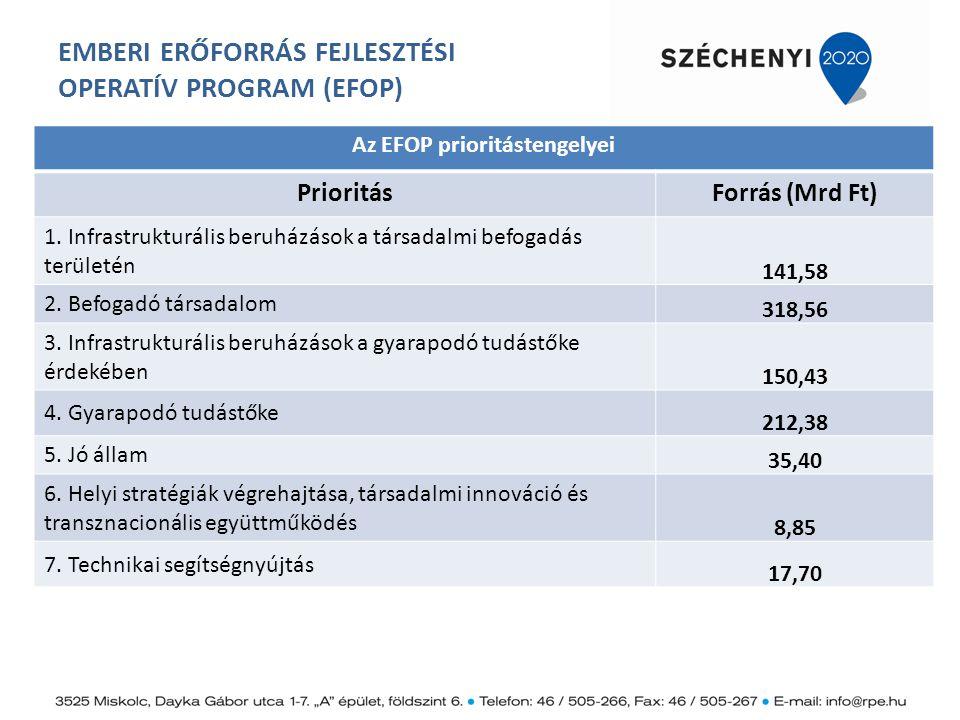EMBERI ERŐFORRÁS FEJLESZTÉSI OPERATÍV PROGRAM (EFOP) Az EFOP prioritástengelyei PrioritásForrás (Mrd Ft) 1. Infrastrukturális beruházások a társadalmi