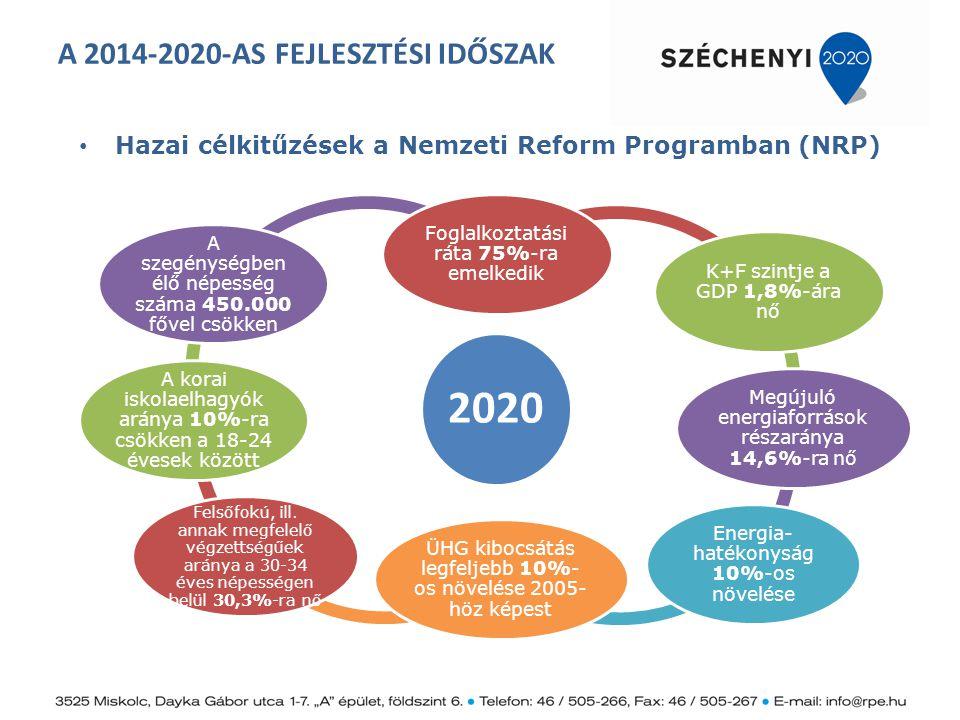 A 2014-2020-AS FEJLESZTÉSI IDŐSZAK Hazai célkitűzések a Nemzeti Reform Programban (NRP) 2020 Foglalkoztatási ráta 75%-ra emelkedik K+F szintje a GDP 1