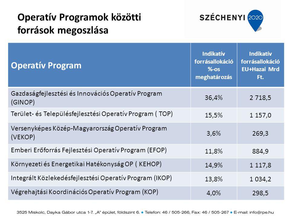 Gazdaságfejlesztési és Innovációs Operatív Program (GINOP) Legfontosabb célkitűzések: Magyarország foglalkoztatási rátája elérje a 75%-ot Az ország innovációs képességeinek fejlesztése A magyar ipari és szolgáltató szektor fejlesztése A források 5 fő beavatkozási területe: 1.Foglalkoztatás növelése, munkahelyteremtés 2.Vállalkozások és a kiemelt növekedési potenciállal rendelkező ágazatok és térségek versenyképességének fejlesztése 3.K+F+I tevékenységek ösztönzése és a tudásgazdaság erősítése 4.Integrált infokommunikációs fejlesztések, az IKT szektor és gazdaság fejlesztése 5.Az alacsony szén-dioxid-kibocsátású gazdaságra való áttérés, valamint a környezet védelme, és az erőforrás-hatékonyság elősegítése