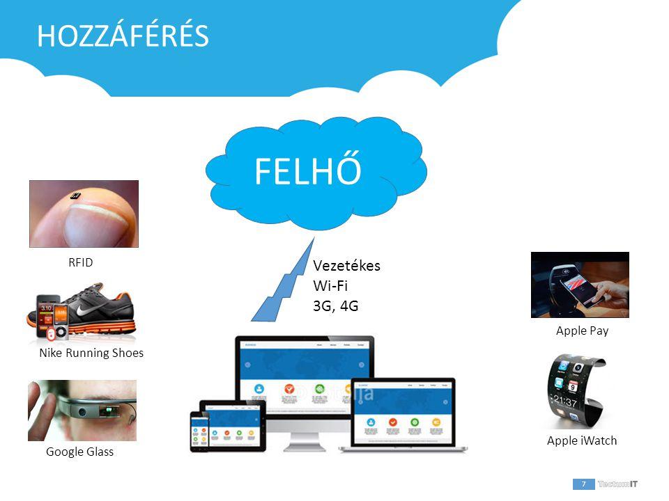 1 HOZZÁFÉRÉS 7 FELHŐ Vezetékes Wi-Fi 3G, 4G Apple iWatch Google Glass Apple Pay Nike Running Shoes RFID