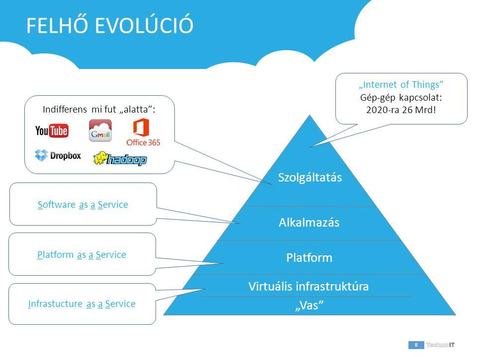 """1 FELHŐ EVOLÚCIÓ 8 Platform Alkalmazás Szolgáltatás Virtuális infrastruktúra Infrastucture as a Service Platform as a Service Software as a Service Indifferens mi fut """"alatta : """"Internet of Things Gép-gép kapcsolat: 2020-ra 26 Mrd."""