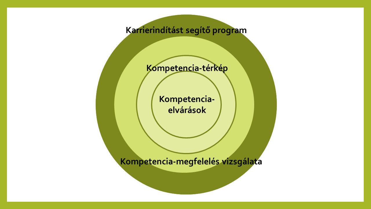 Karrierindítást segítő program Kompetencia-megfelelés vizsgálata Kompetencia-térkép Kompetencia- elvárások