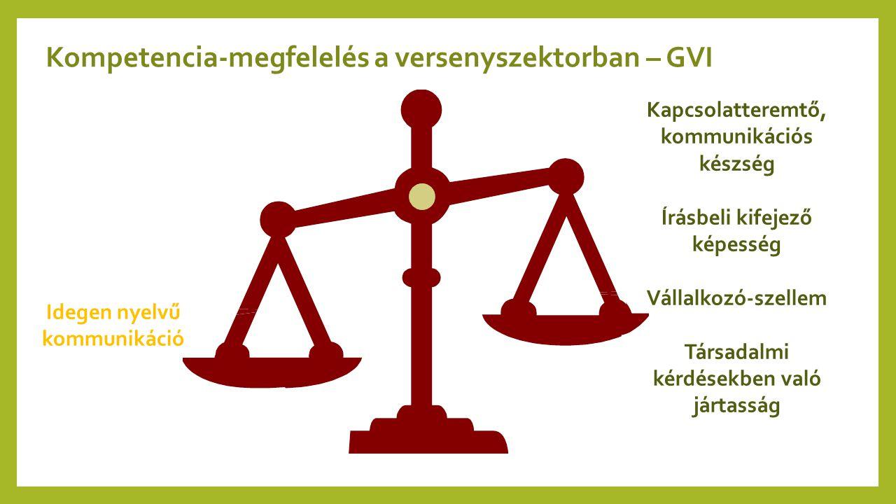Kompetencia-megfelelés a versenyszektorban – GVI Idegen nyelvű kommunikáció Kapcsolatteremtő, kommunikációs készség Írásbeli kifejező képesség Vállalk