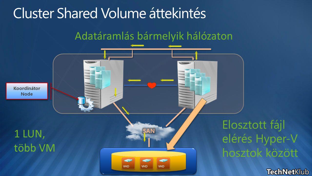 Adatáramlás bármelyik hálózaton VHD Koordinátor Node 1 LUN, több VM Elosztott fájl elérés Hyper-V hosztok között