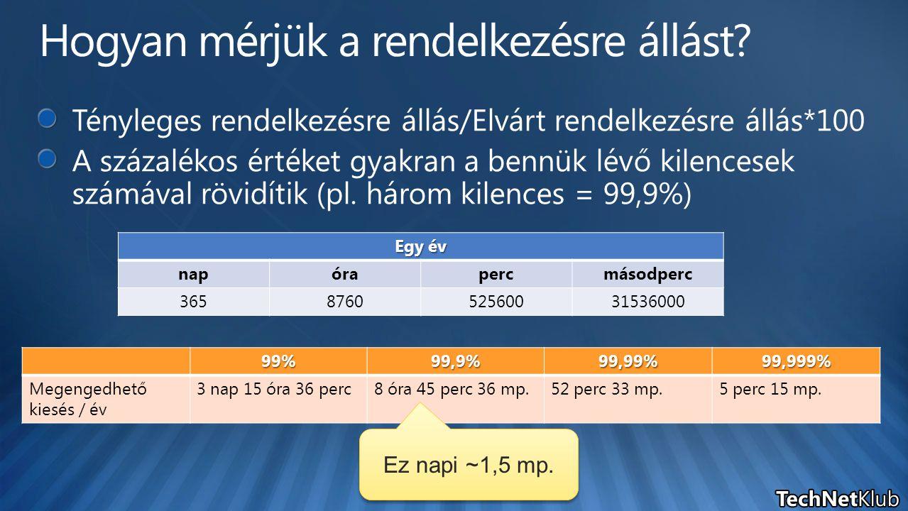 Egy év napórapercmásodperc 365876052560031536000 99%99,9%99,99%99,999% Megengedhető kiesés / év 3 nap 15 óra 36 perc8 óra 45 perc 36 mp.52 perc 33 mp.5 perc 15 mp.