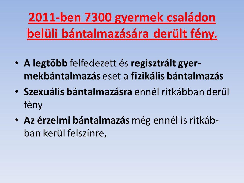 2011-ben 7300 gyermek családon belüli bántalmazására derült fény.
