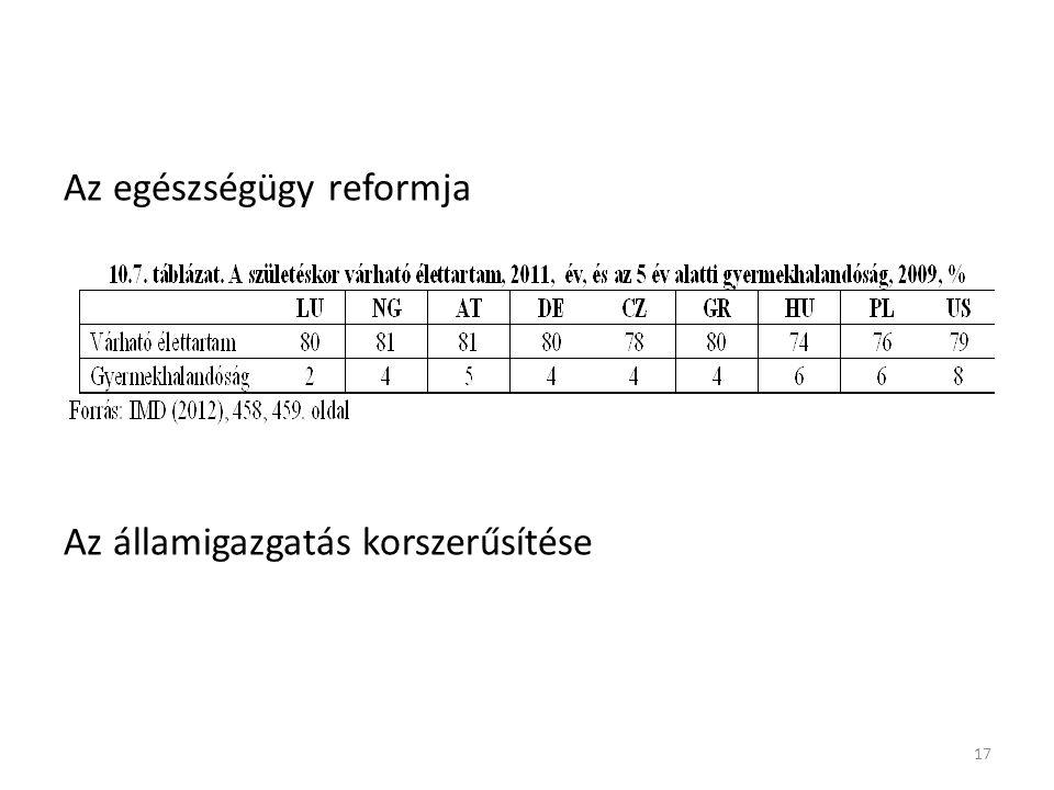 Az egészségügy reformja Az államigazgatás korszerűsítése 17