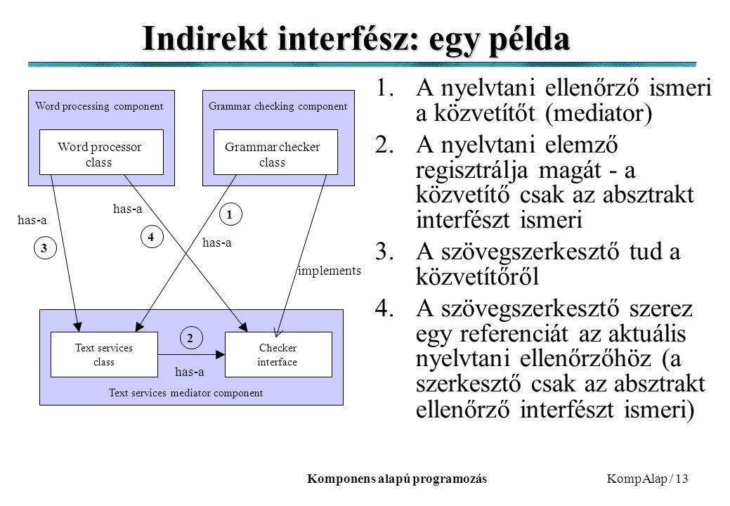 Komponens alapú programozásKompAlap / 13 Indirekt interfész: egy példa 1.A nyelvtani ellenőrző ismeri a közvetítőt (mediator) 2.A nyelvtani elemző regisztrálja magát - a közvetítő csak az absztrakt interfészt ismeri 3.A szövegszerkesztő tud a közvetítőről 4.A szövegszerkesztő szerez egy referenciát az aktuális nyelvtani ellenőrzőhöz (a szerkesztő csak az absztrakt ellenőrző interfészt ismeri) Word processing component Word processor class Grammar checking component Grammar checker class Text services mediator component Text services class Checker interface has-a implements 4 3 2 1