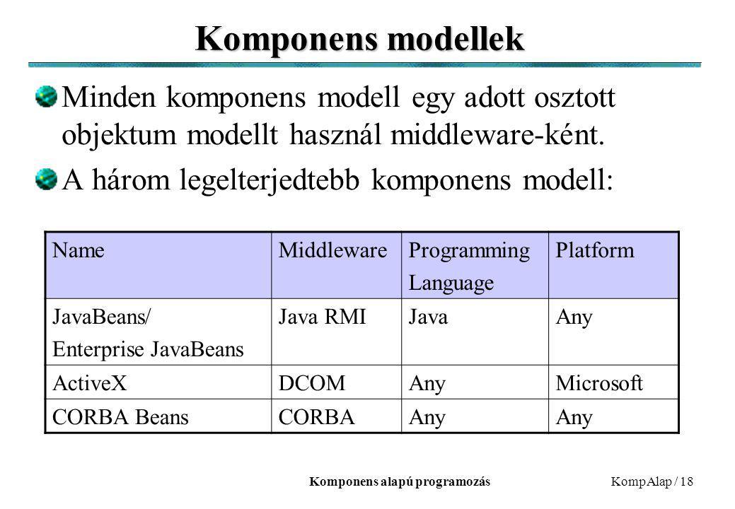 Komponens alapú programozásKompAlap / 18 Komponens modellek Minden komponens modell egy adott osztott objektum modellt használ middleware-ként. A háro
