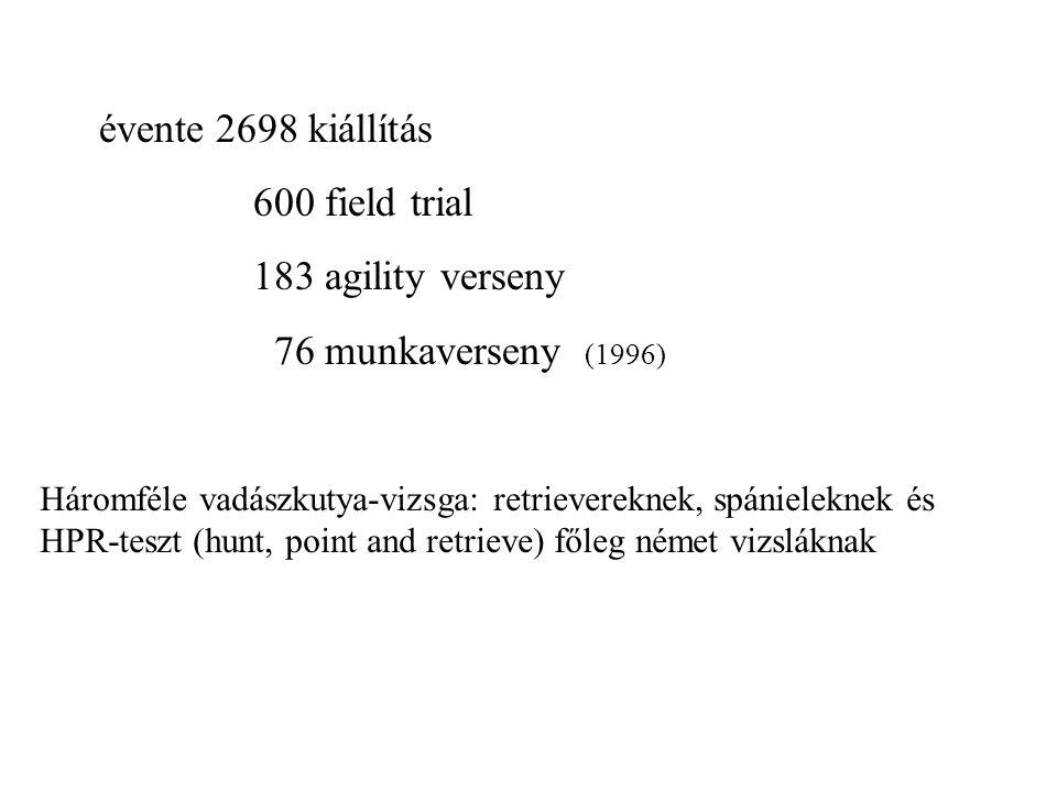 évente 2698 kiállítás 600 field trial 183 agility verseny 76 munkaverseny (1996) Háromféle vadászkutya-vizsga: retrievereknek, spánieleknek és HPR-teszt (hunt, point and retrieve) főleg német vizsláknak
