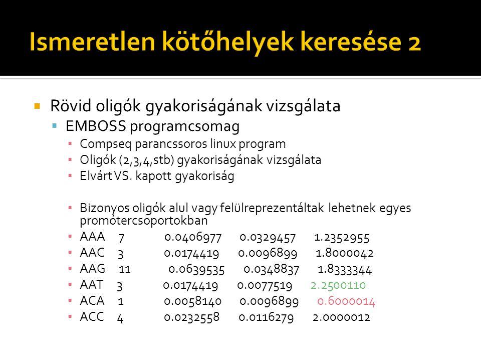  Rövid oligók gyakoriságának vizsgálata  EMBOSS programcsomag ▪ Compseq parancssoros linux program ▪ Oligók (2,3,4,stb) gyakoriságának vizsgálata ▪ Elvárt VS.