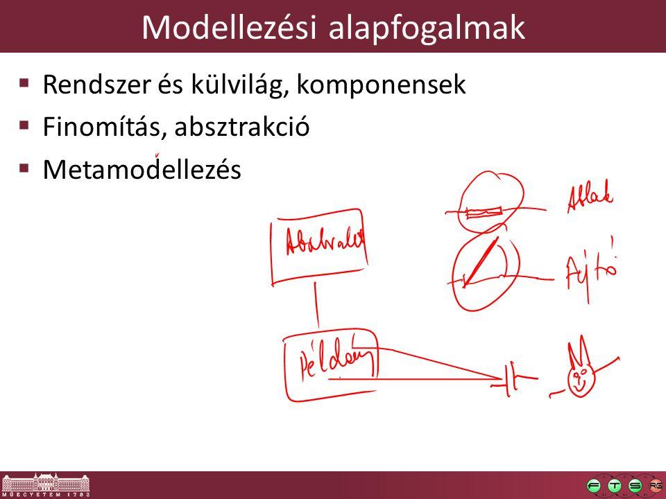 Modellezési alapfogalmak  Rendszer és külvilág, komponensek  Finomítás, absztrakció  Metamodellezés