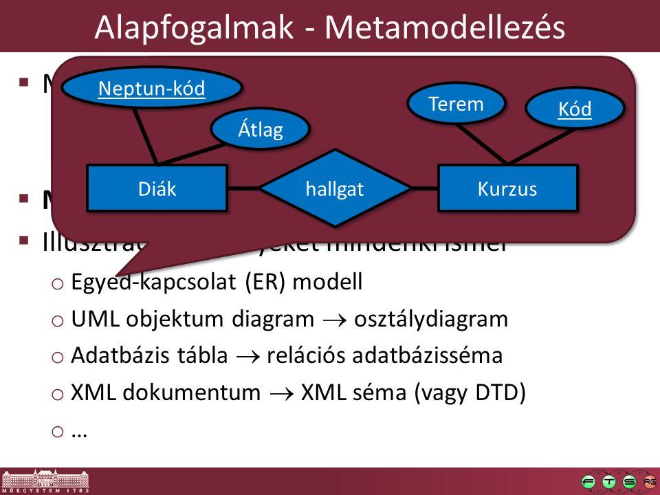 Alapfogalmak - Metamodellezés  Modellezési nyelv: milyen típusú elemei vannak? o …és milyen kapcsolatban állhatnak ezek az elemek? o …és ezeknek a tí