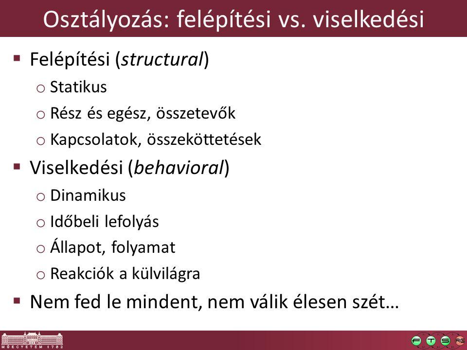 Osztályozás: felépítési vs. viselkedési  Felépítési (structural) o Statikus o Rész és egész, összetevők o Kapcsolatok, összeköttetések  Viselkedési