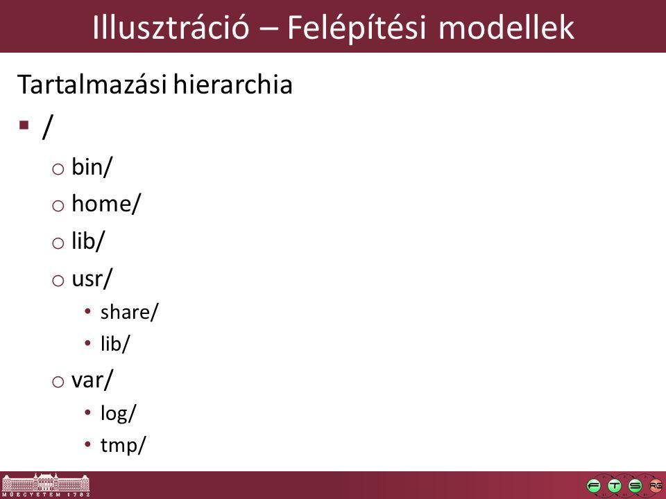 Illusztráció – Felépítési modellek Tartalmazási hierarchia  / o bin/ o home/ o lib/ o usr/ share/ lib/ o var/ log/ tmp/
