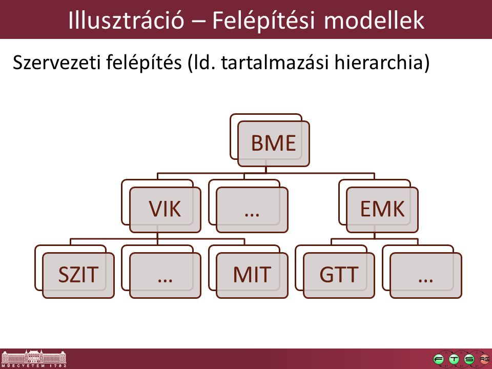 Illusztráció – Felépítési modellek Szervezeti felépítés (ld. tartalmazási hierarchia) BMEVIKSZIT…MIT…EMKGTT…