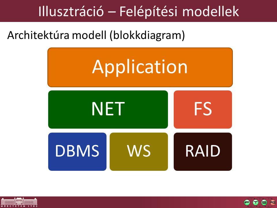 Illusztráció – Felépítési modellek Architektúra modell (blokkdiagram) ApplicationNET DBMSWS FS RAID