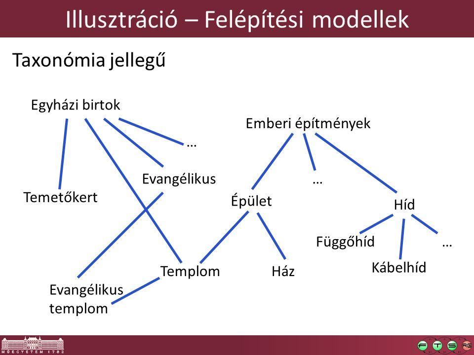 Illusztráció – Felépítési modellek Taxonómia jellegű Egyházi birtok Emberi építmények Épület Híd HázTemplom Temetőkert Függőhíd Kábelhíd … …Evangéliku