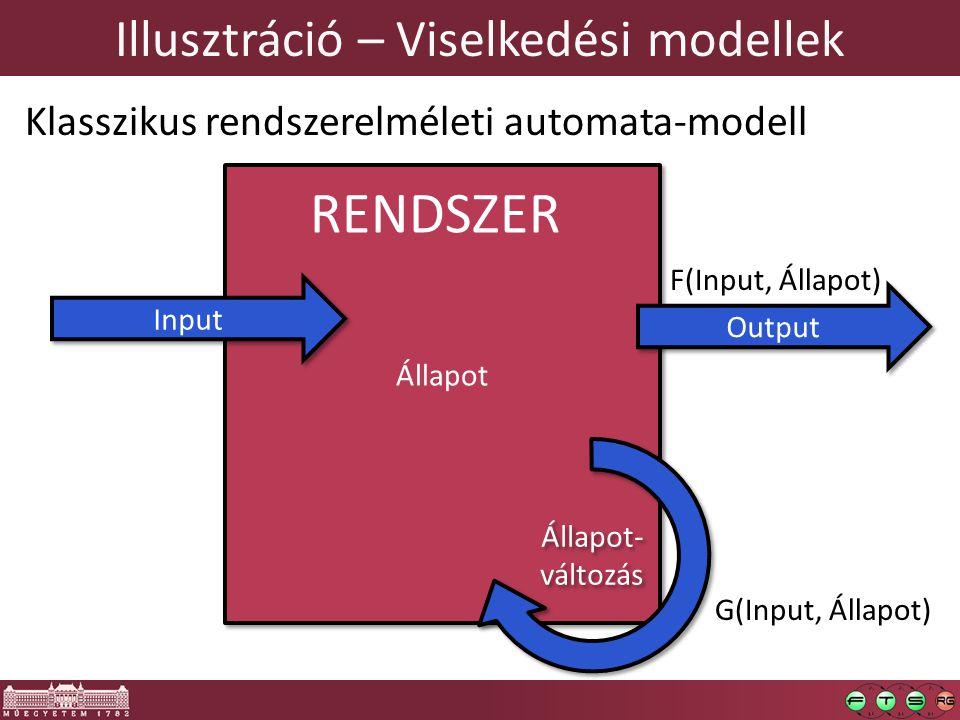 Illusztráció – Viselkedési modellek Klasszikus rendszerelméleti automata-modell Állapot Input Output Állapot- változás F(Input, Állapot) G(Input, Állapot) RENDSZER