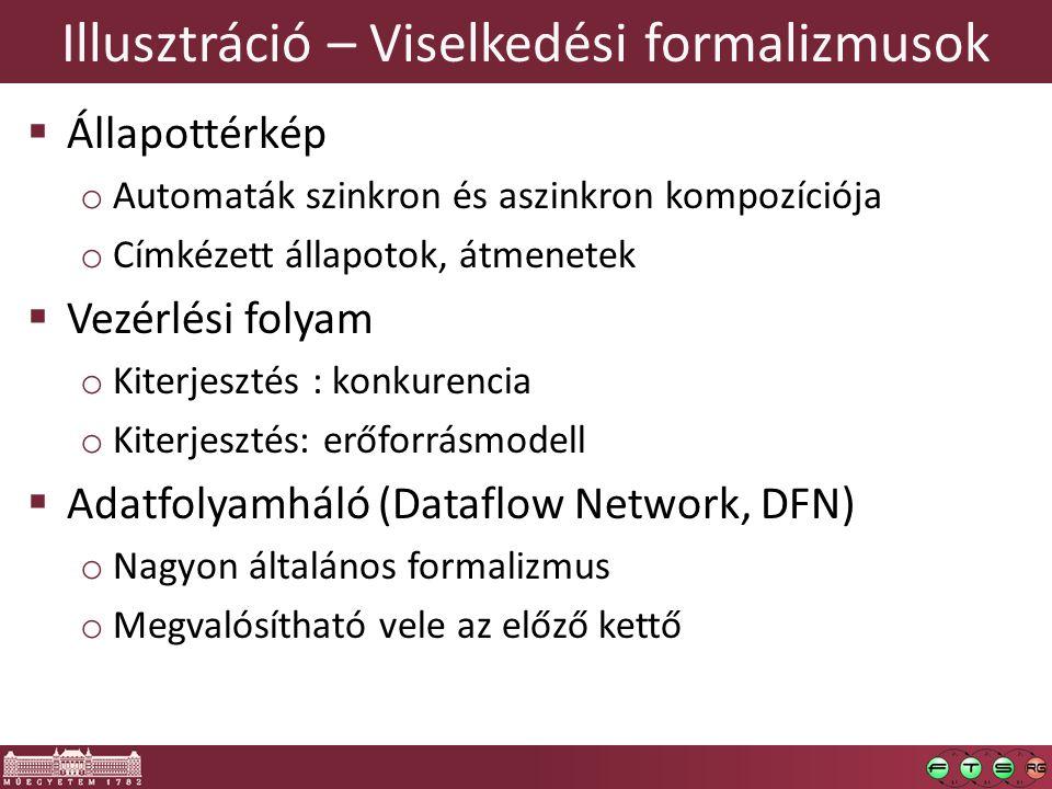 Illusztráció – Viselkedési formalizmusok  Állapottérkép o Automaták szinkron és aszinkron kompozíciója o Címkézett állapotok, átmenetek  Vezérlési folyam o Kiterjesztés : konkurencia o Kiterjesztés: erőforrásmodell  Adatfolyamháló (Dataflow Network, DFN) o Nagyon általános formalizmus o Megvalósítható vele az előző kettő